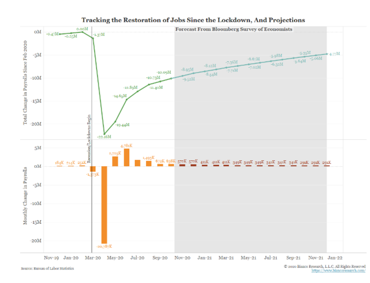 Tracking the restoration of jobs