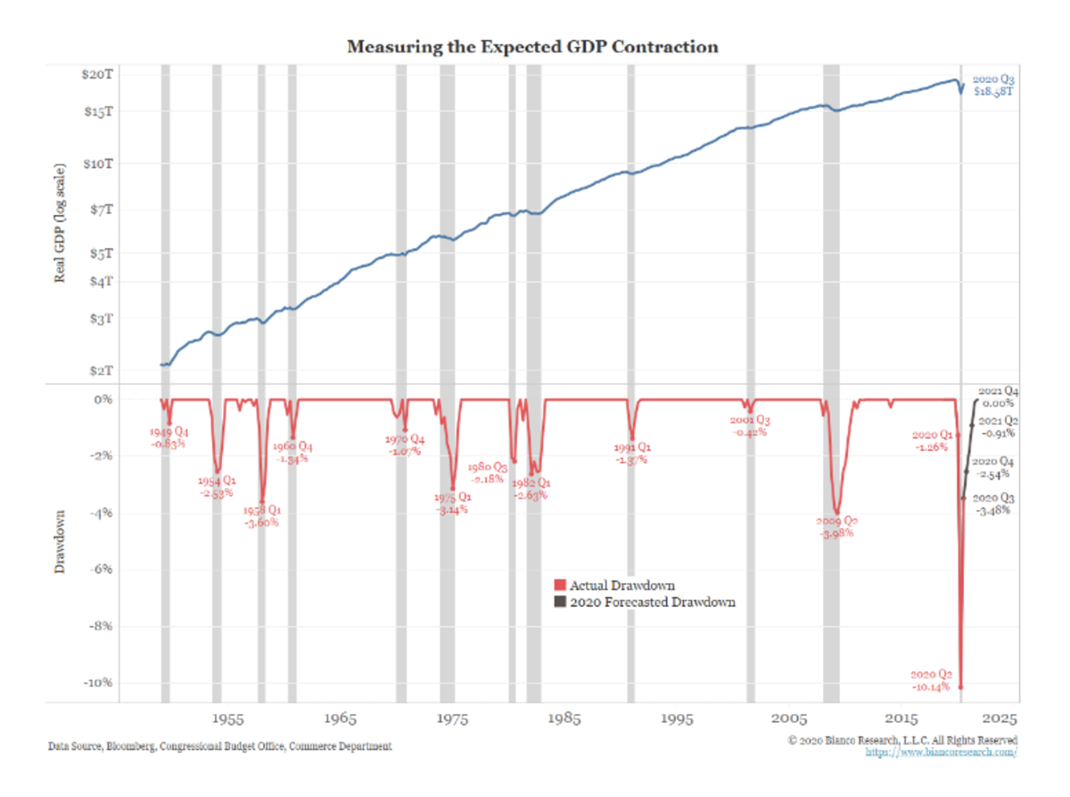 Measuring the Expected GDP Contraction
