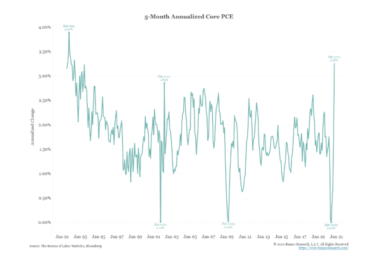 5-Month Annualized Core PCE