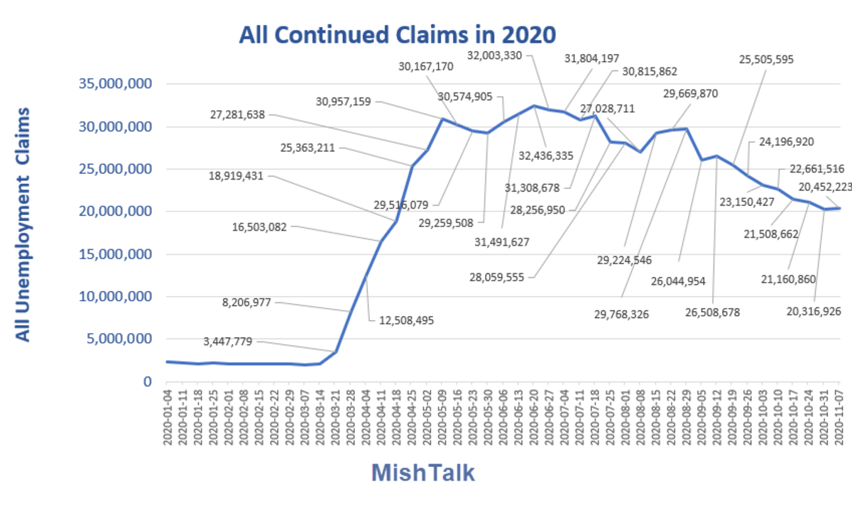 All Continued Claims for  2020-11-25 Report