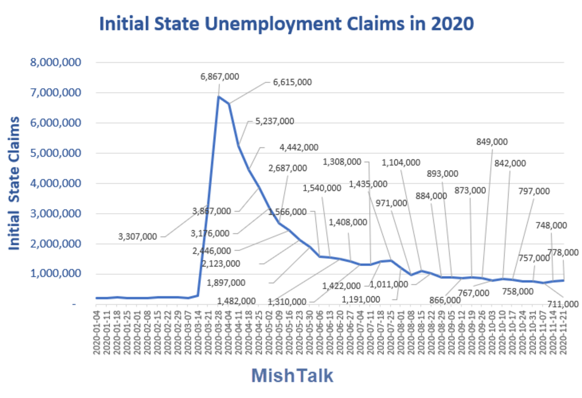 Initial State Unemployment Claims  2020-11-25 Report