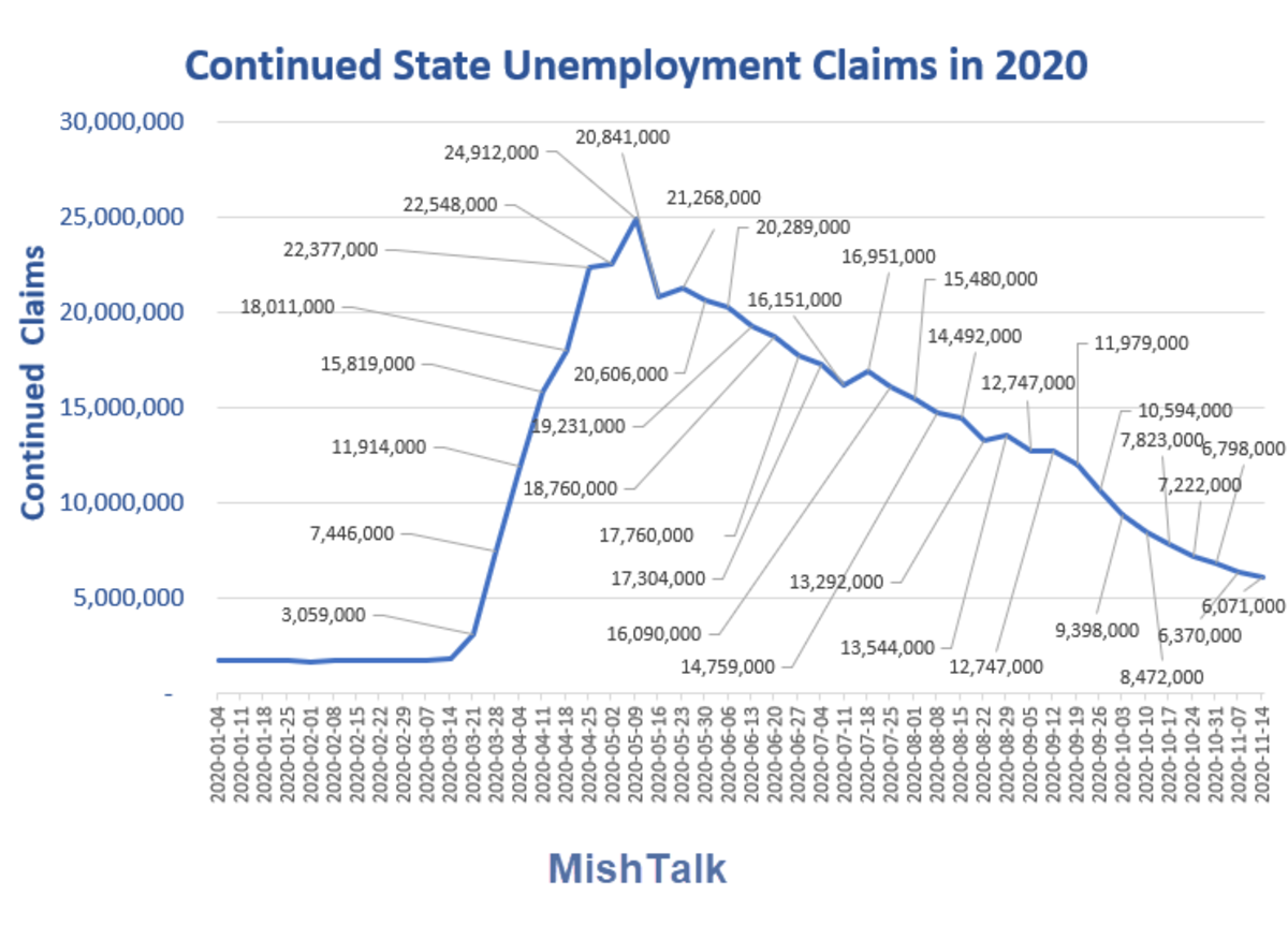 Continued State Unemployment Claims in 2020 November 25  Report