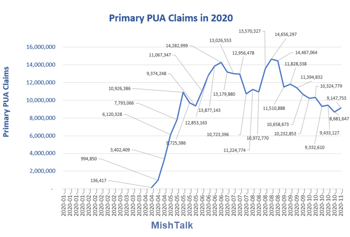 Primary PUA Claims in 2020  November 15 Report