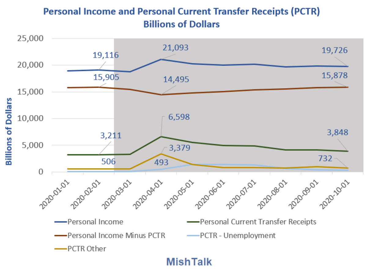Personal Income and personal PCTR 2020-11