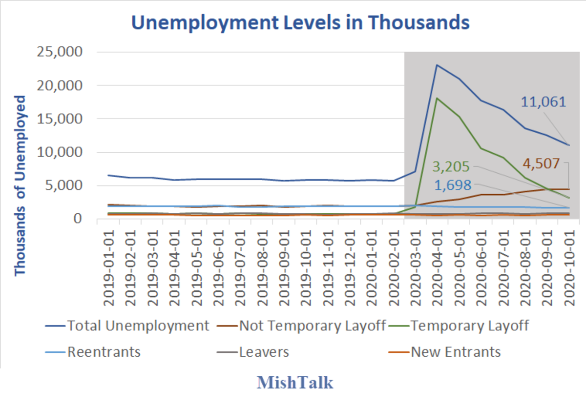 Unemployment Level in Thousands 2020-10