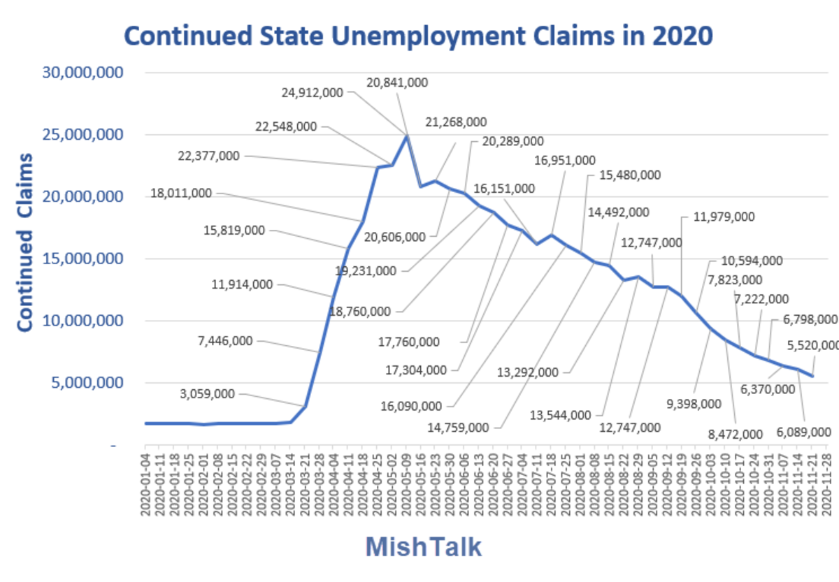 Continued state unemployment Claims in 2020 Dec 3 Report