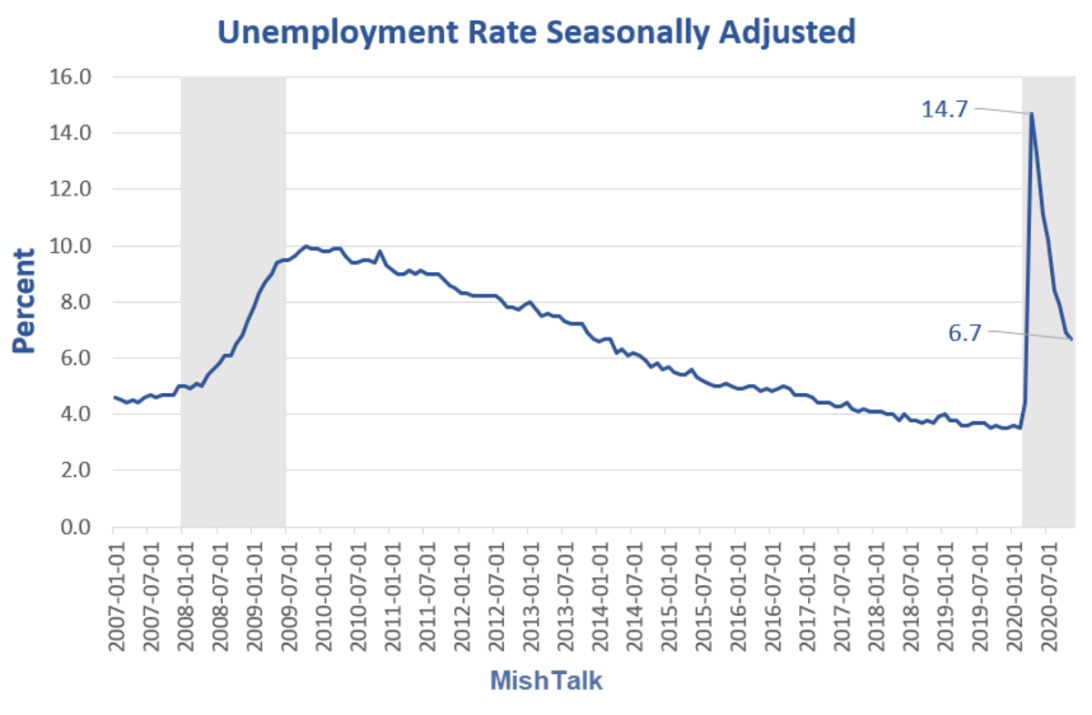Unemployment Rate Seasonally Adjusted for 2020-11