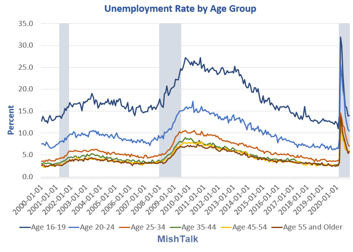 Unemployment by Age Group 2000-present 2020-11