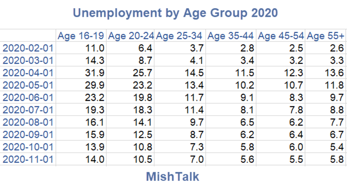 Unemployment by Age Group 2020-11 Table