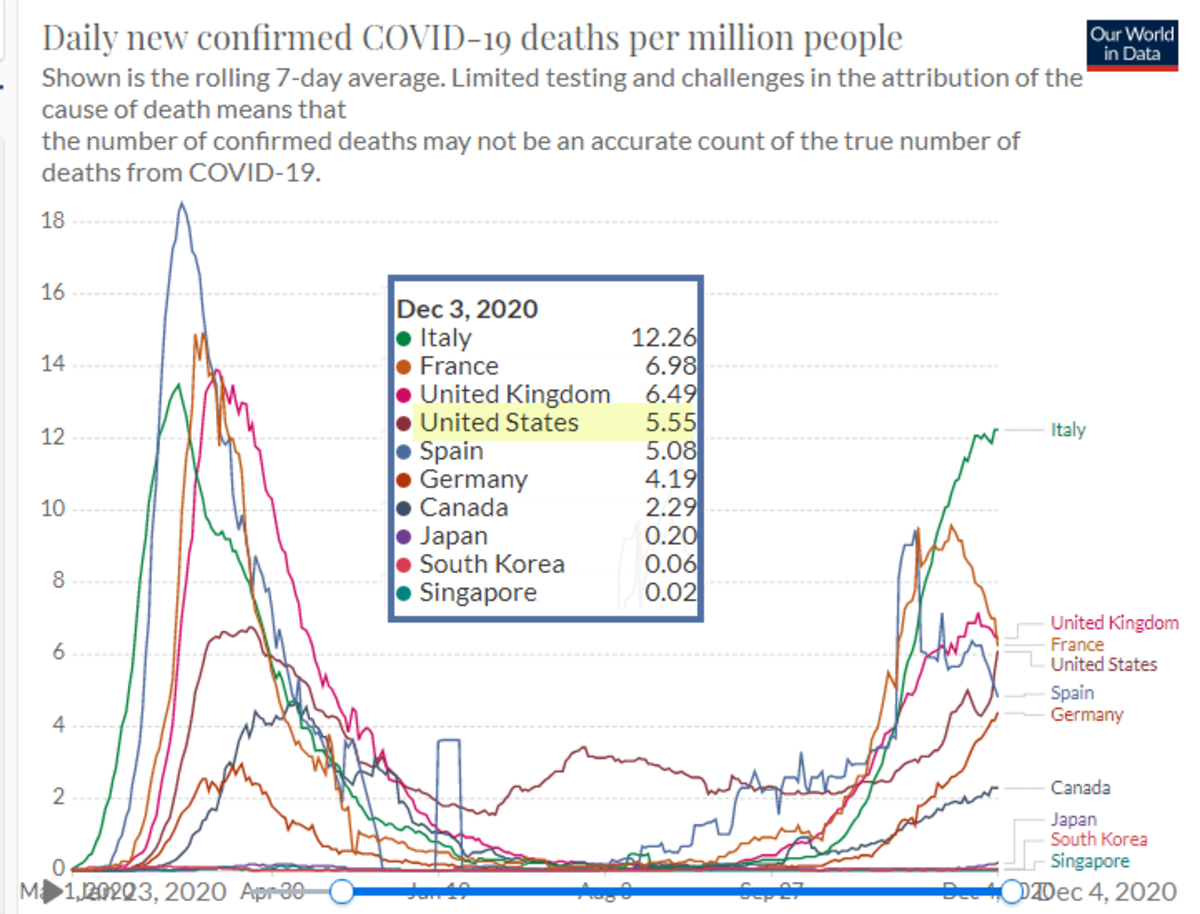 Daily New Covid Deaths Per Million 2020-12-03