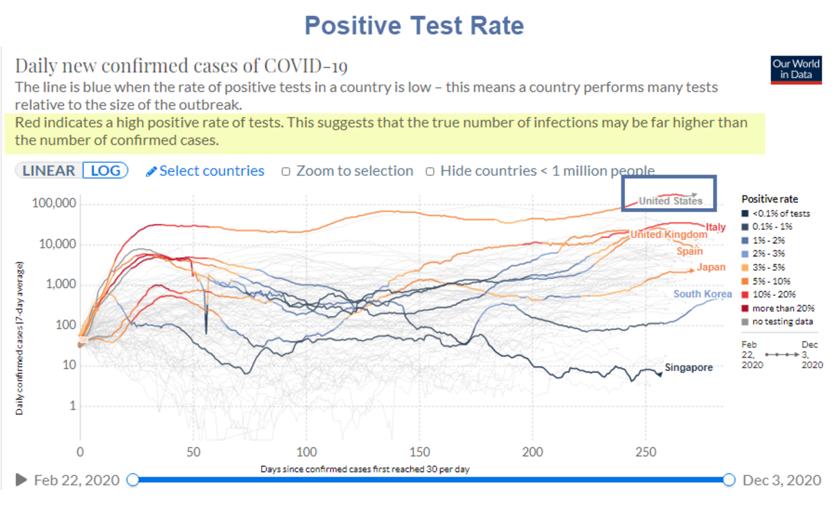 Positive Test Rate 2020-12-02