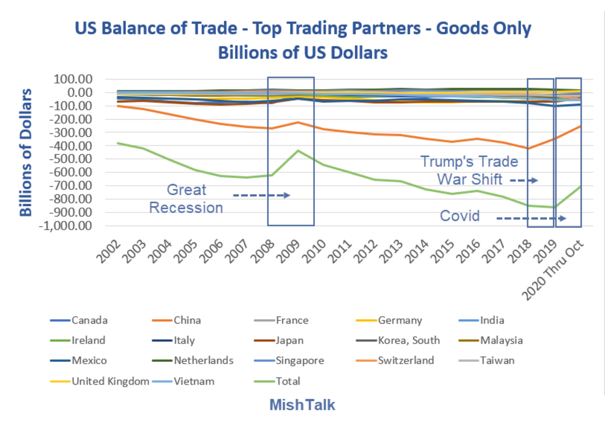 US Balance of Trade Top Trading Partners 2020-10