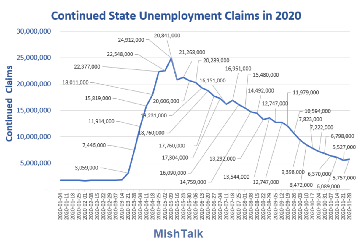 Continued state unemployment Claims in 2020 Dec 10 Report