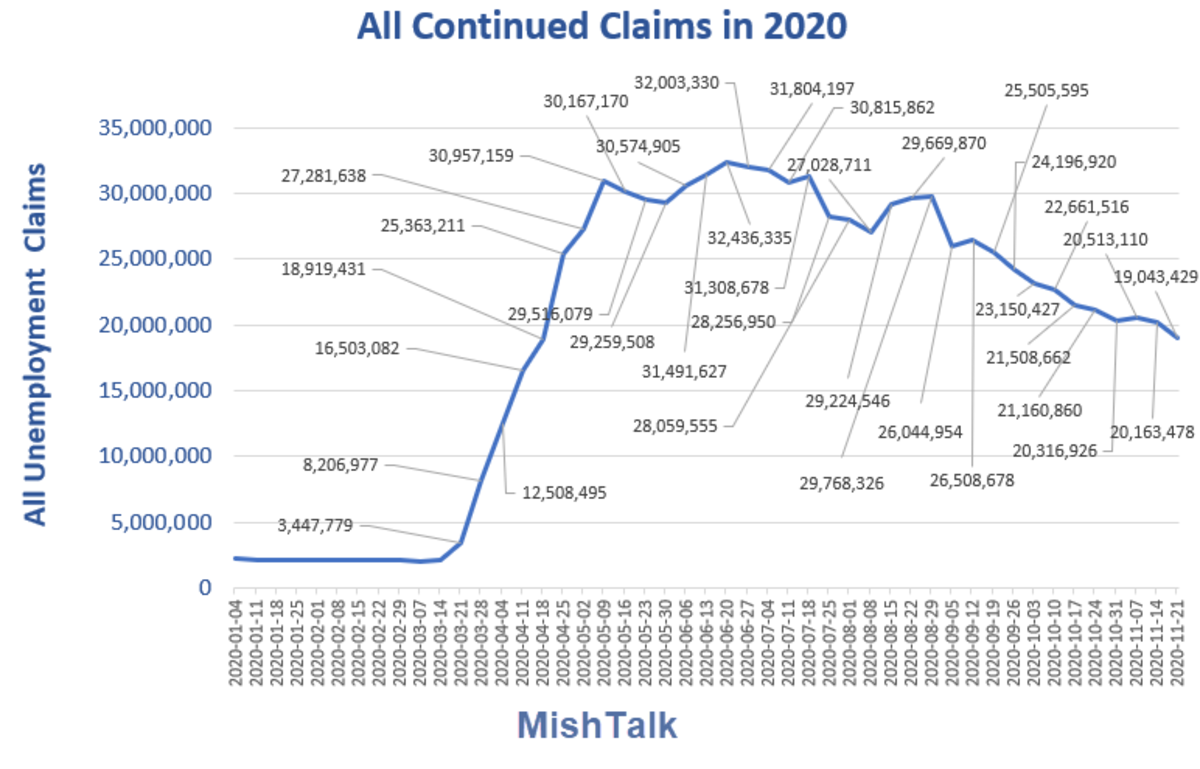 All Continued Claims in 2020 Dec 10 Report
