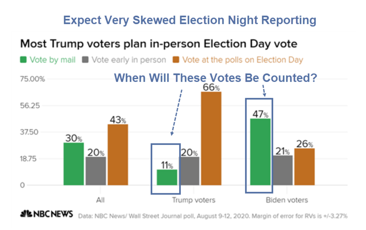 Expect Very Skewed Election Night Reporting