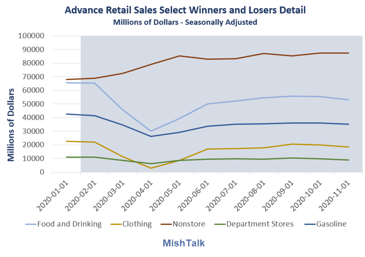 Advance Retail Sales Select Winners and Losers detail 2020-11