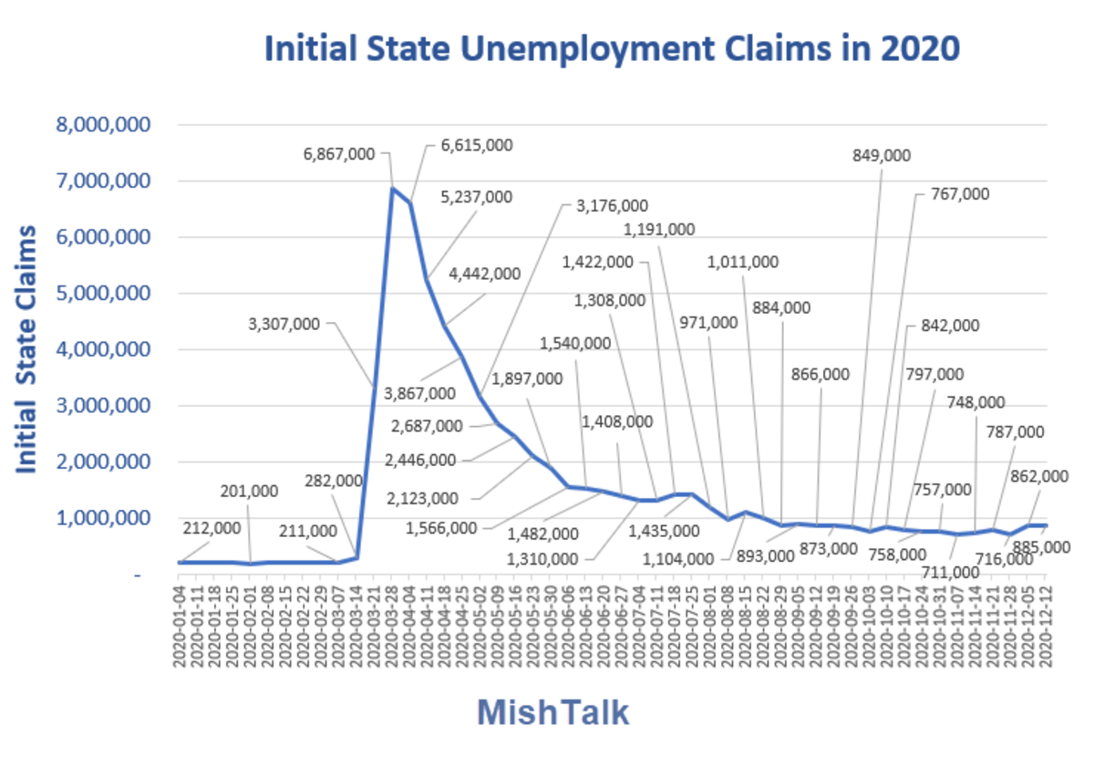 Initial State Unemployment Claims in 2020 2020-11-17 Report