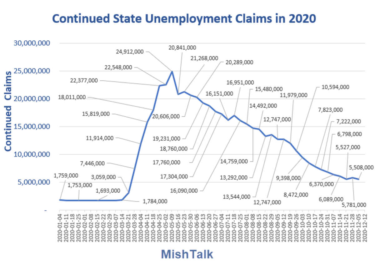 Continued State Unemployment Claims in 2020 2020-11-17 Report