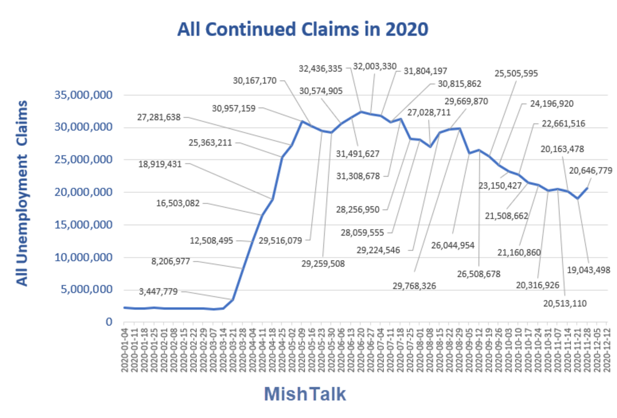 All Continued Claims in 2020 2020-11-17 Report