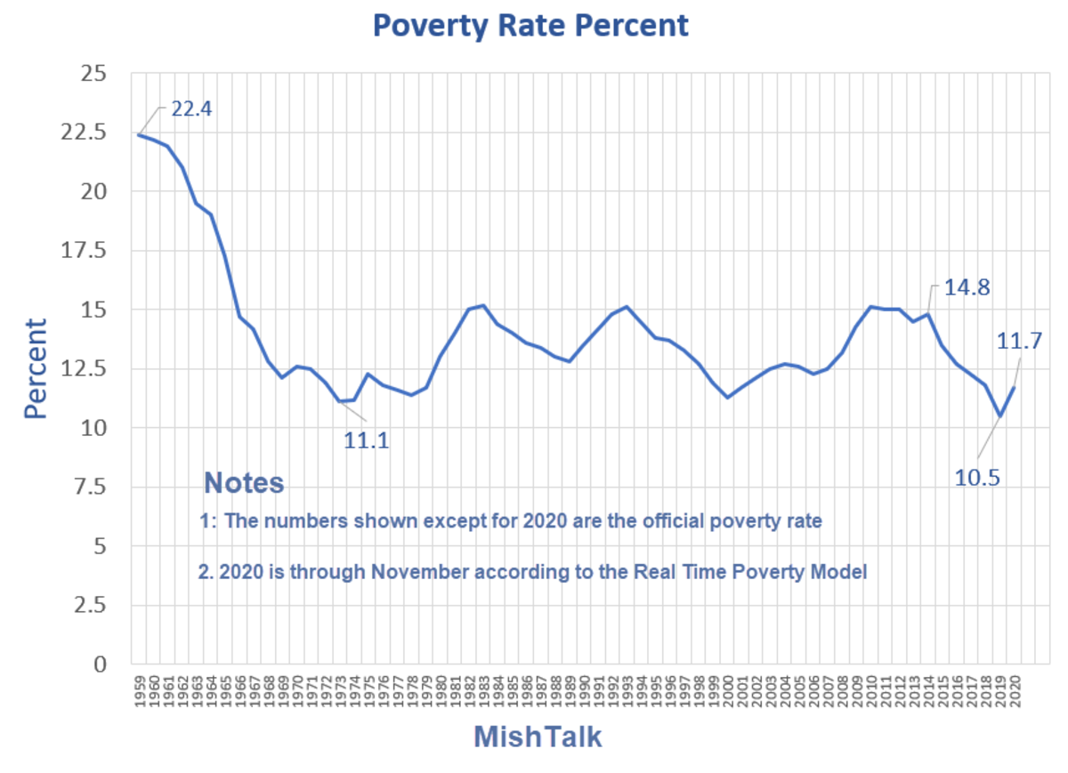 Poverty Rate Percent 2020-11