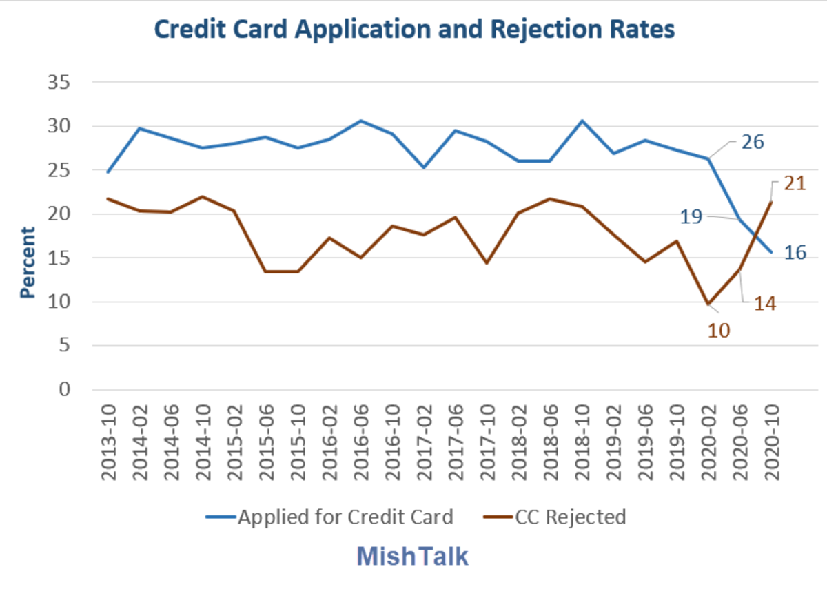 Credit Card Application and Rejection Rates 2020-10