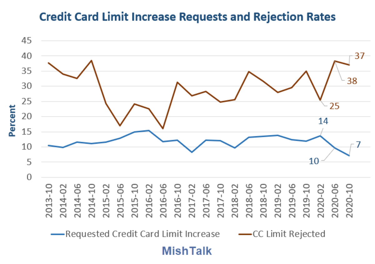 Credit Card Increase Requests and Rejection Rates 2020-10