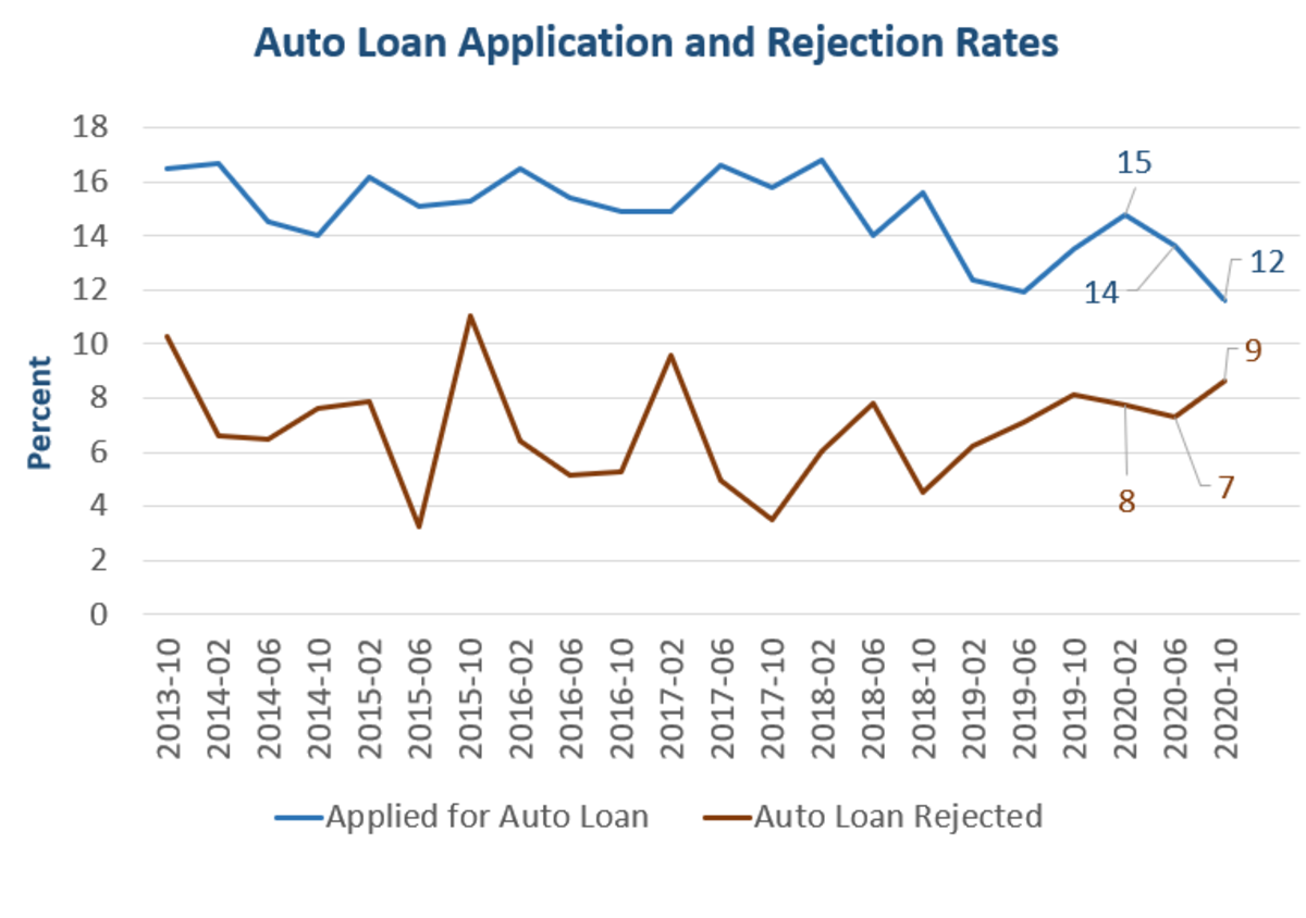 Auto Loan Requests and Rejection Rates 2020-10
