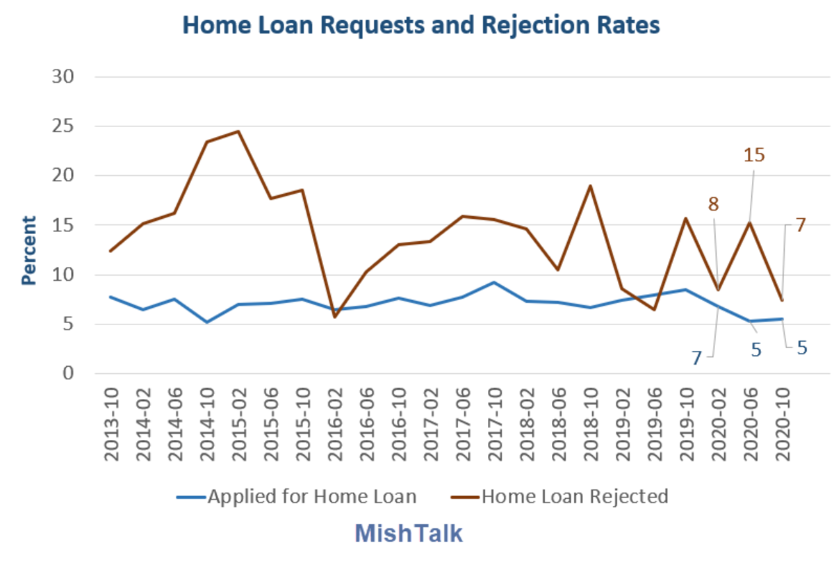 Home Loan Requests and Rejection Rates 2020-10