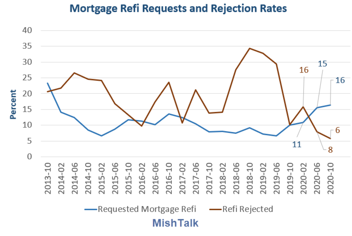 Mortgage Refi Requests and Rejection Rates 2020-10