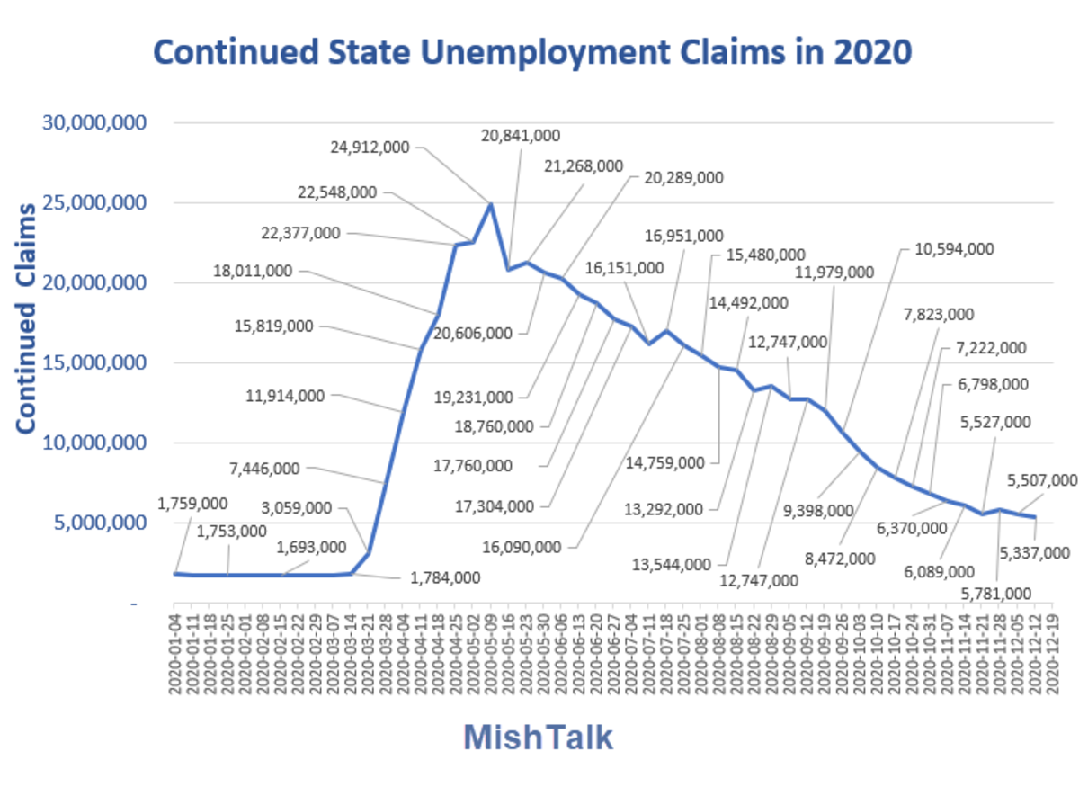 Continued Claims in 2020 Dec 23 Report