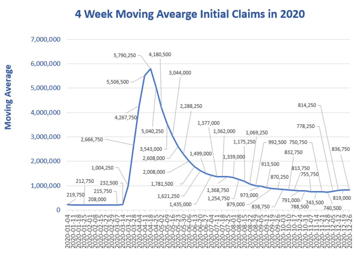 4 week moviing average Initial Claims in 2020  Dec 31 Report