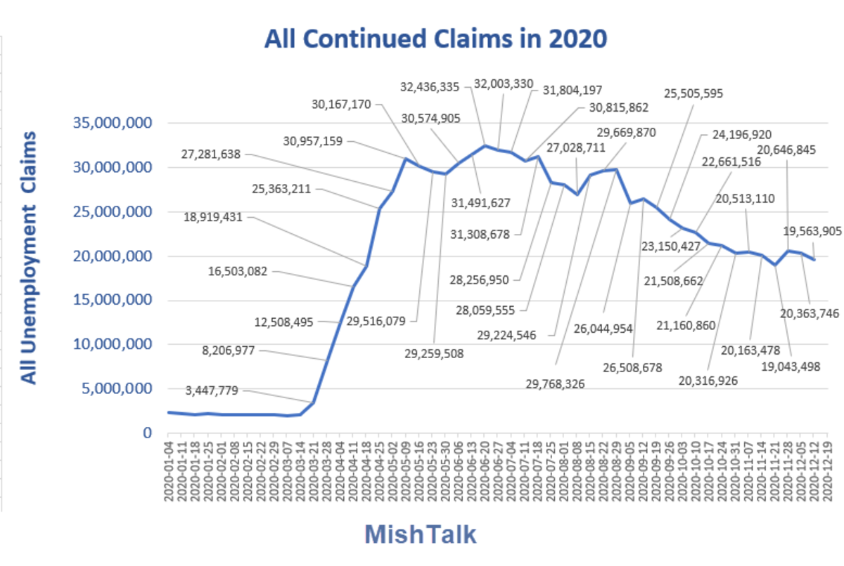 All Continued Claims in 2020  Dec 31 Report