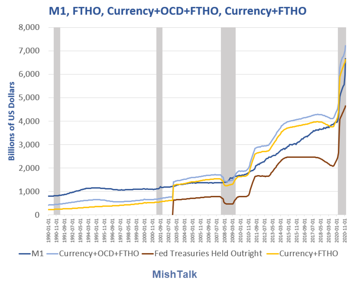 M1, FTHO, Currency 2021-01