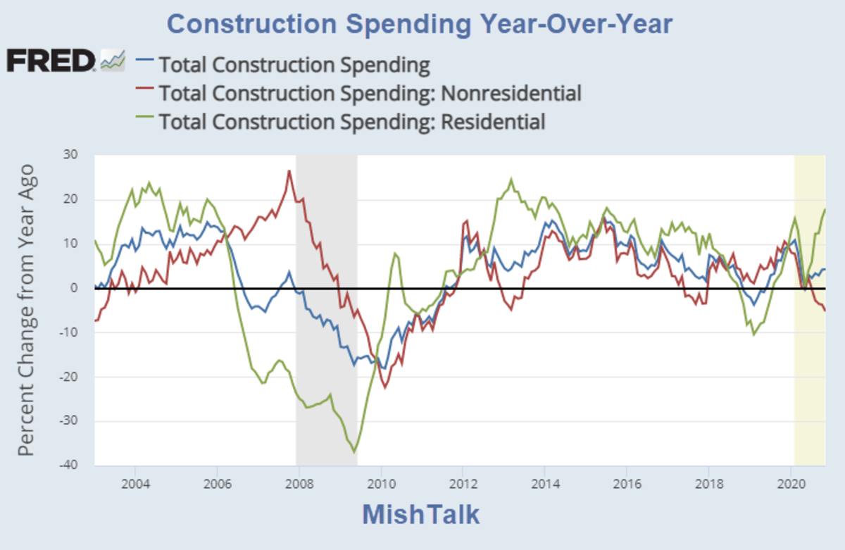 Construction Spending Year-Over-Year for 2020-11
