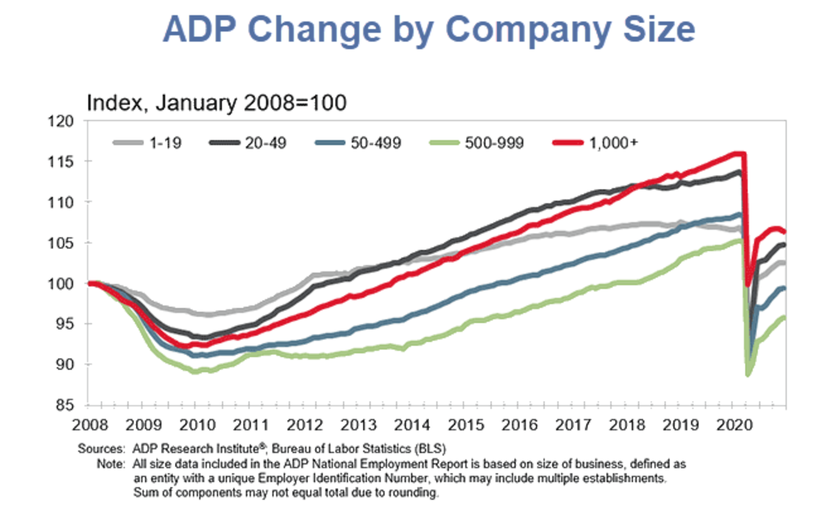 ADP Change by Company Size for December 2020