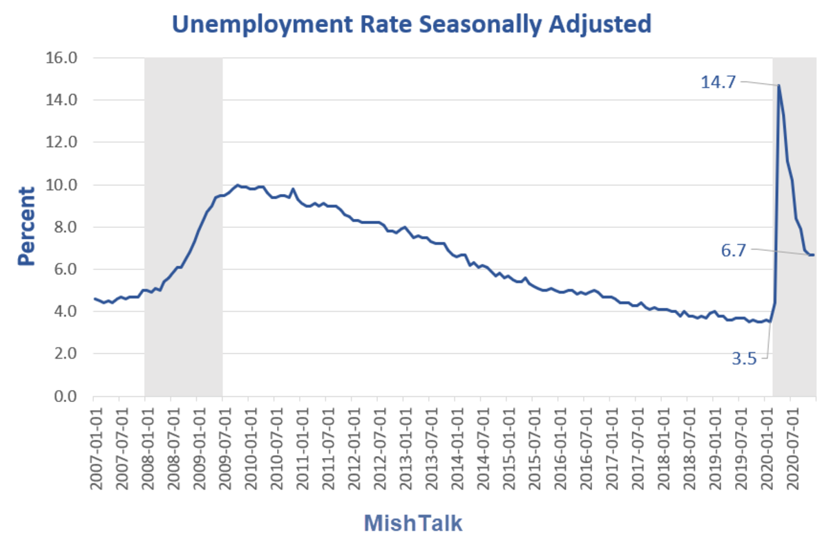 Unemployment Rate Seasonally Adjusted for 2020-12