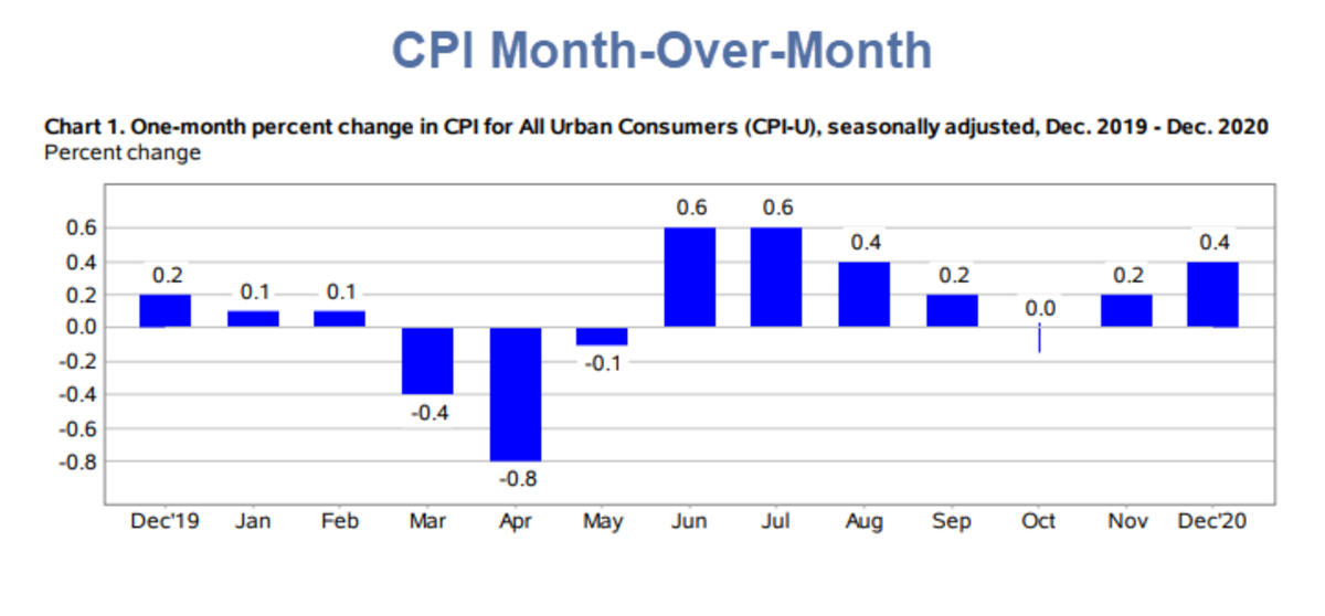 CPI Month-Over-Month 2020-12