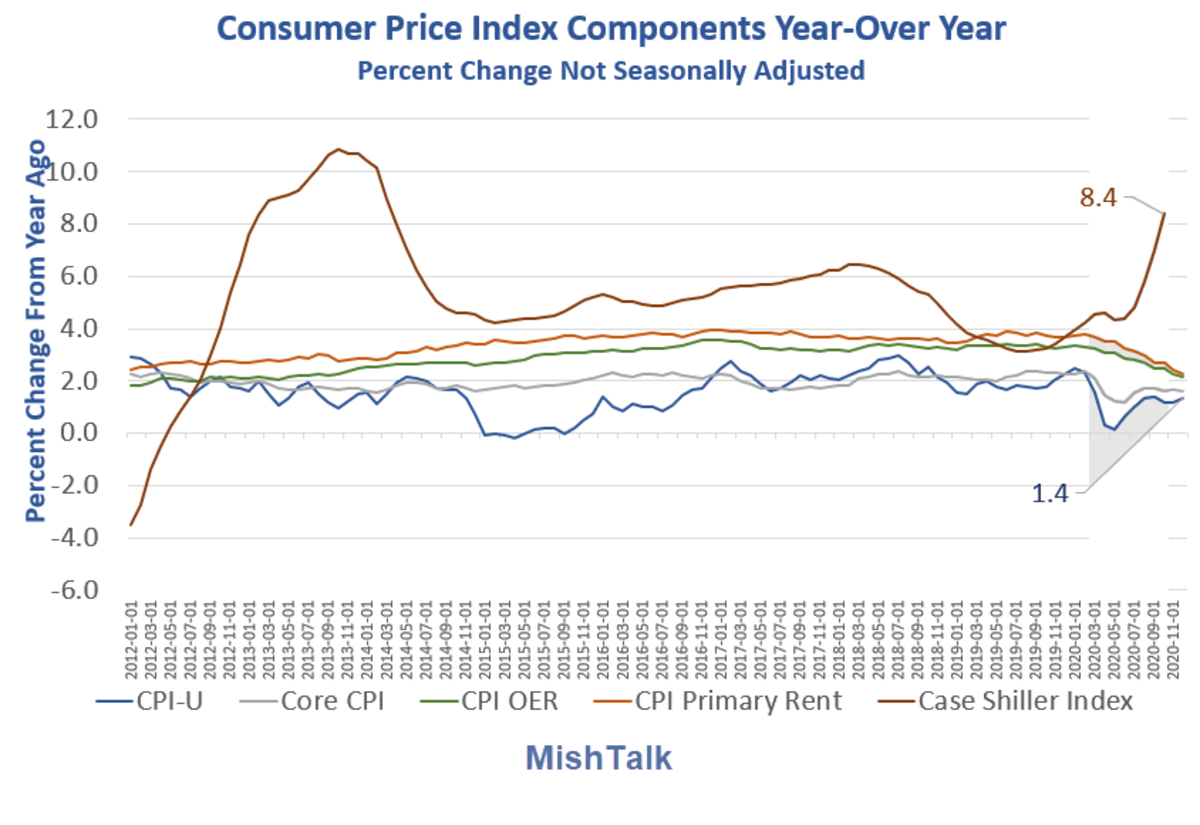 Consumer Price Index Components YOY 2020-12 Detail