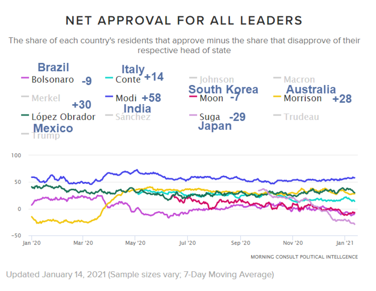 Net Approval for All Leaders 2