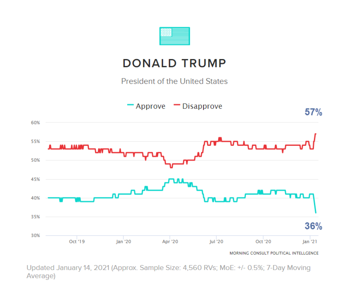 Donald Trump Approval Rating