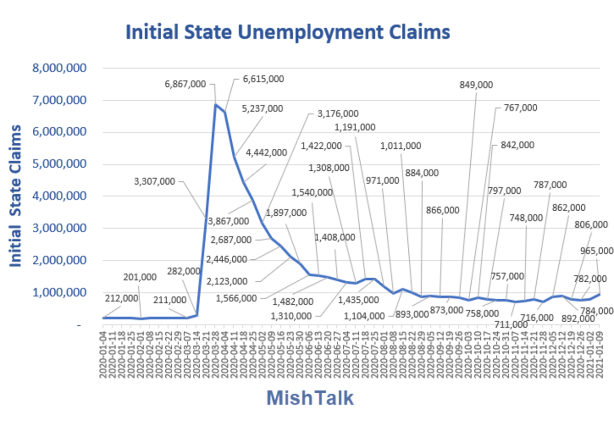 Initial State Unemployment Claims  2021-01-14 Report