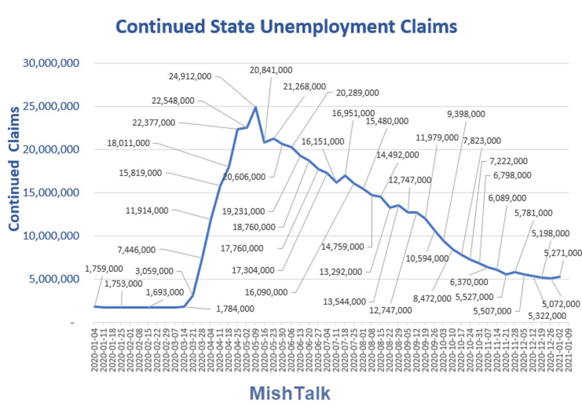 Continued State Unemployment Claims  2021-01-14 Report