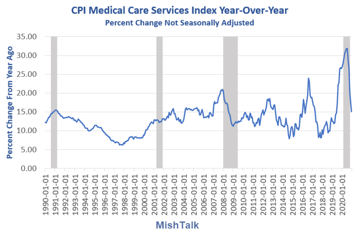 CPI Medical Cared Services Year-Over-Year 2020-12