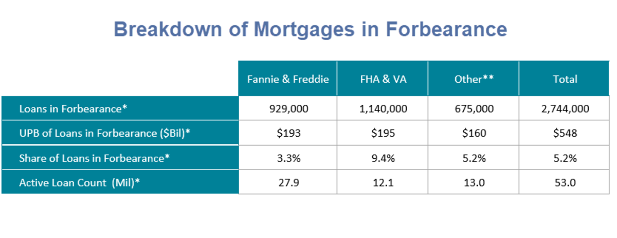 Breakdown of Mortgages in Forbearance