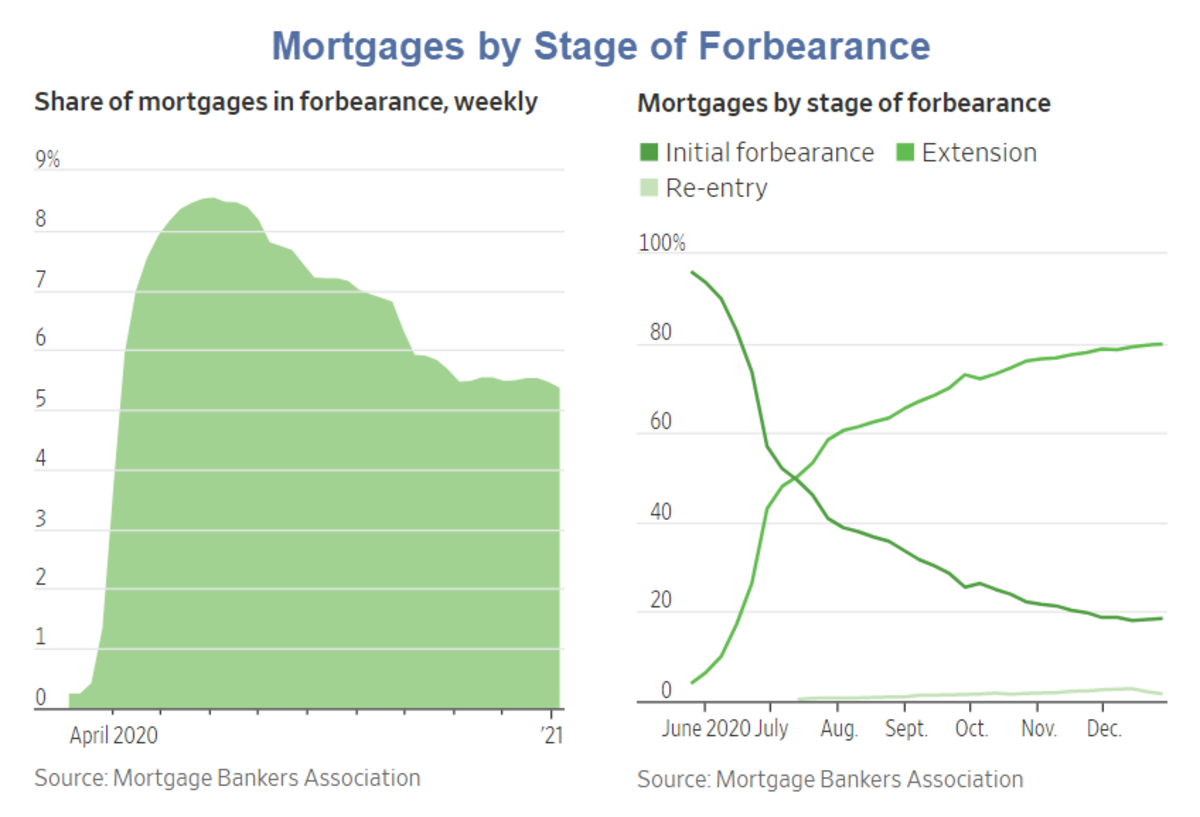 Mortgages by Stage of Forbearance