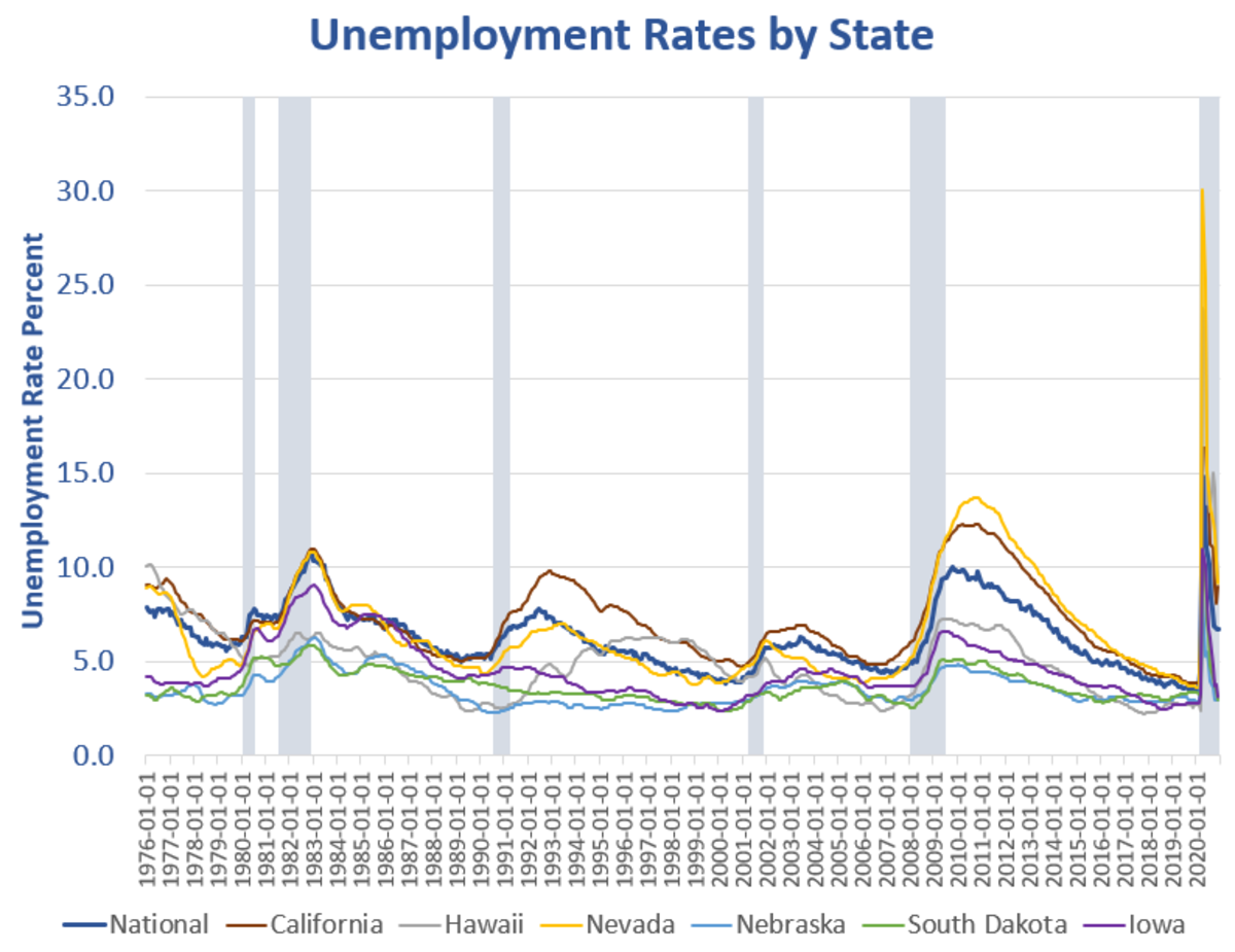 Unemployment Rates by State 2020-12 Historical