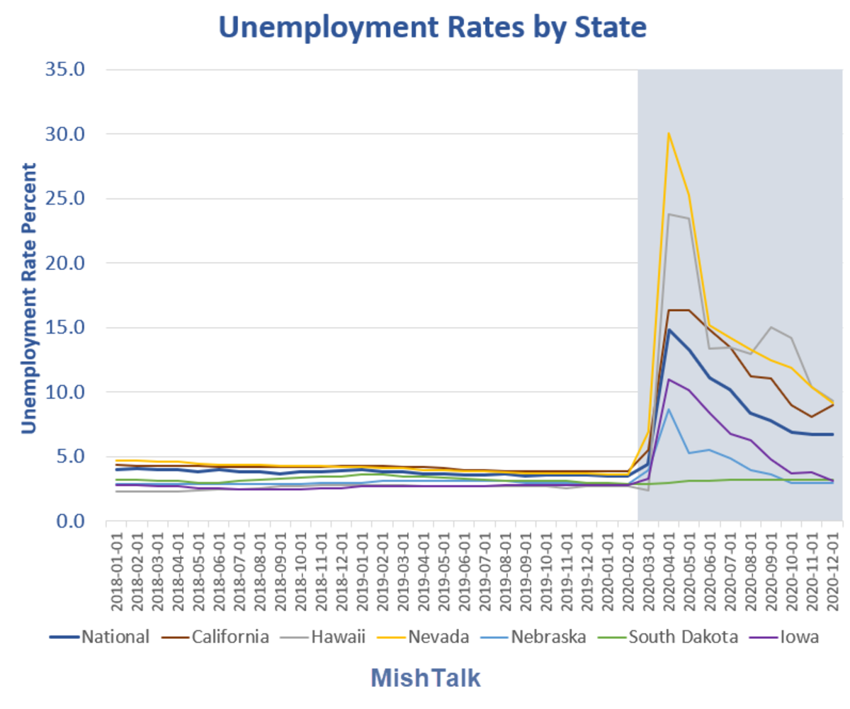 Unemployment Rates by State 2020-12
