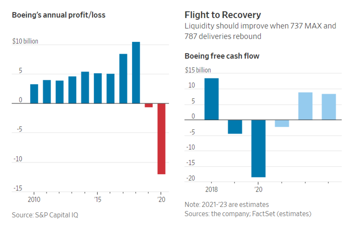 Boeing Flight to Recovery