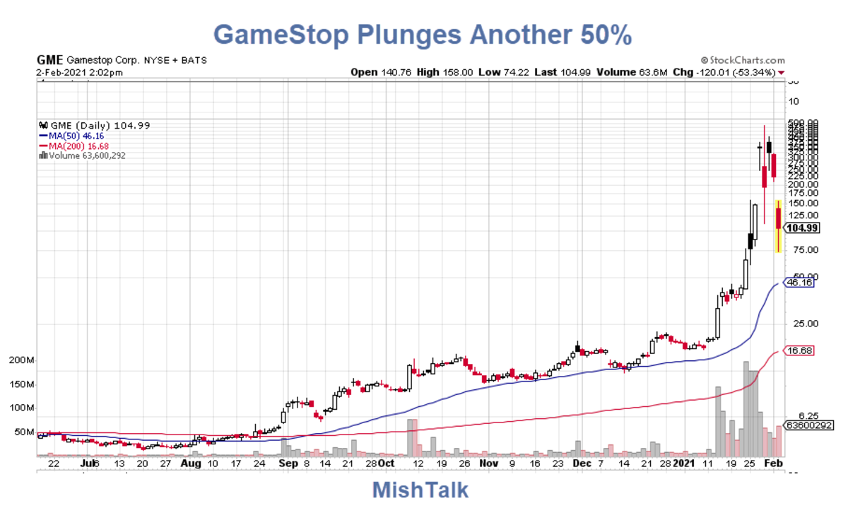GameStop Plunges Another 50%