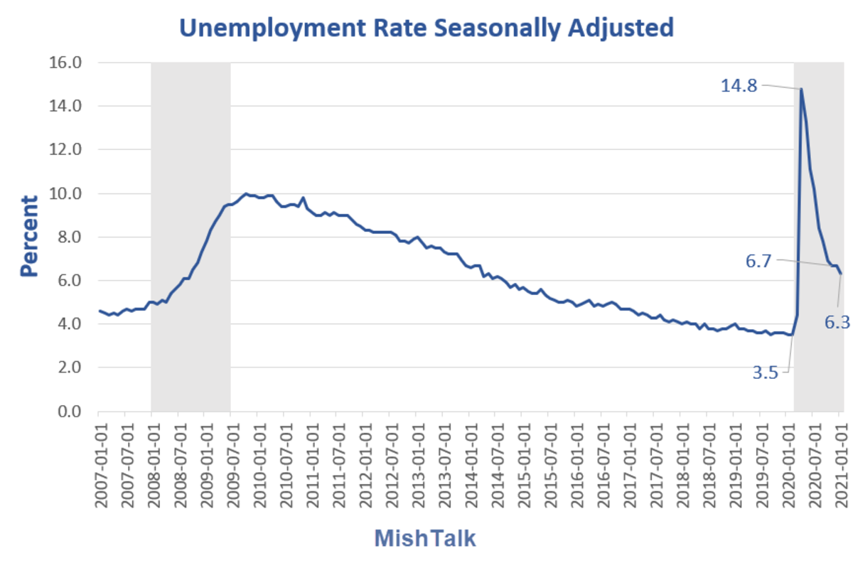 Unemployment Rate Seasonally Adjusted 2021-01